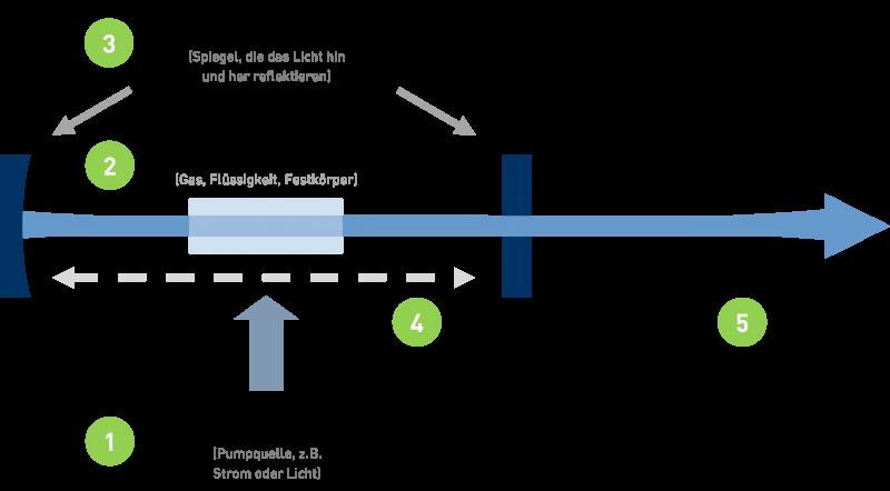 Wie Funktioniert Ein Laser : nachwuchsf rderung infos f r sch ler und lehrer laser zentrum hannover e v ~ A.2002-acura-tl-radio.info Haus und Dekorationen